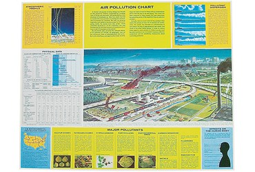 Air Pollution Chart for Environmental Science