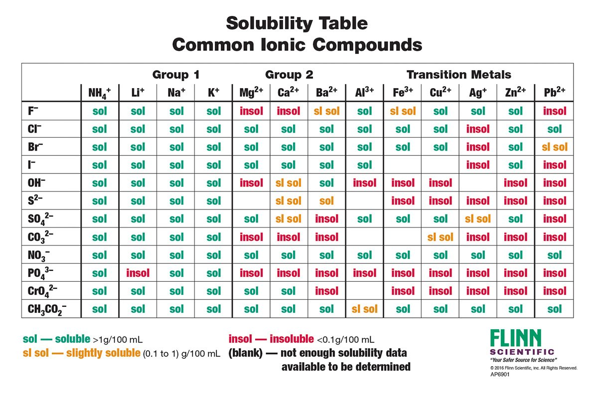 lesson plan solubility and solubility product Power point lesson notes- double click on the lesson number worksheets quiz  1 solubility and saturated solutions ws 1 1 2 ion concentration.