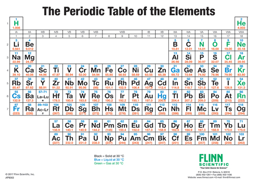 Periodic table simplified wall chart simplified flinn periodic table wall chart urtaz Image collections