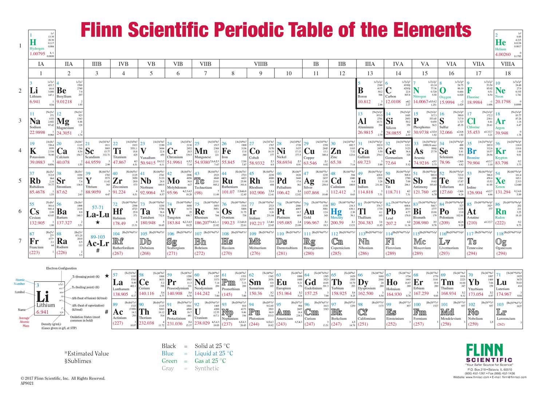 Flinn Periodic Table Overhead Transparency Set