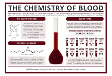 Compound Interest™ The Chemistry of Blood